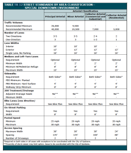 Table showing desired arterial street features in Focused Growth Areas